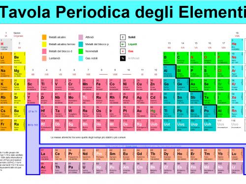 Chimica | Miscugli, elementi e composti
