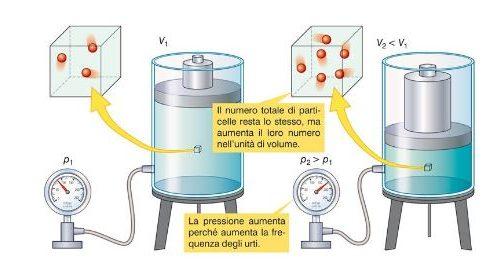 Chimica | La legge di Boyle o legge isoterma