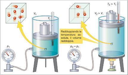 Chimica | La legge di Charles o legge isobara